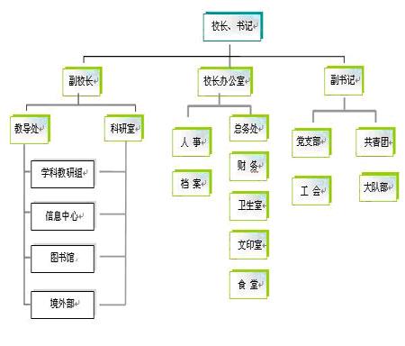 部门组织结构图 - 内容