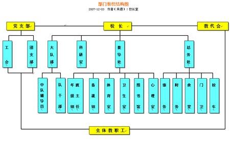 学校物业管理结构图_学校物业管理投标书