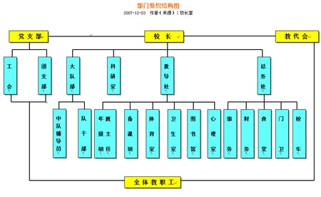 学校部门组织结构图